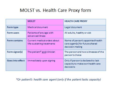 The Massachusetts Health Care Proxy Form – Health Care Proxy Form